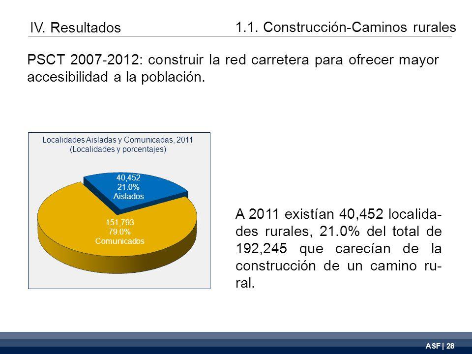 ASF | 28 A 2011 existían 40,452 localida- des rurales, 21.0% del total de 192,245 que carecían de la construcción de un camino ru- ral.