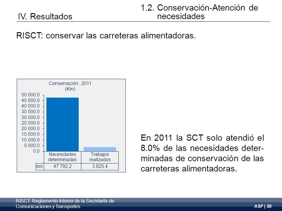 ASF | 30 En 2011 la SCT solo atendió el 8.0% de las necesidades deter- minadas de conservación de las carreteras alimentadoras.