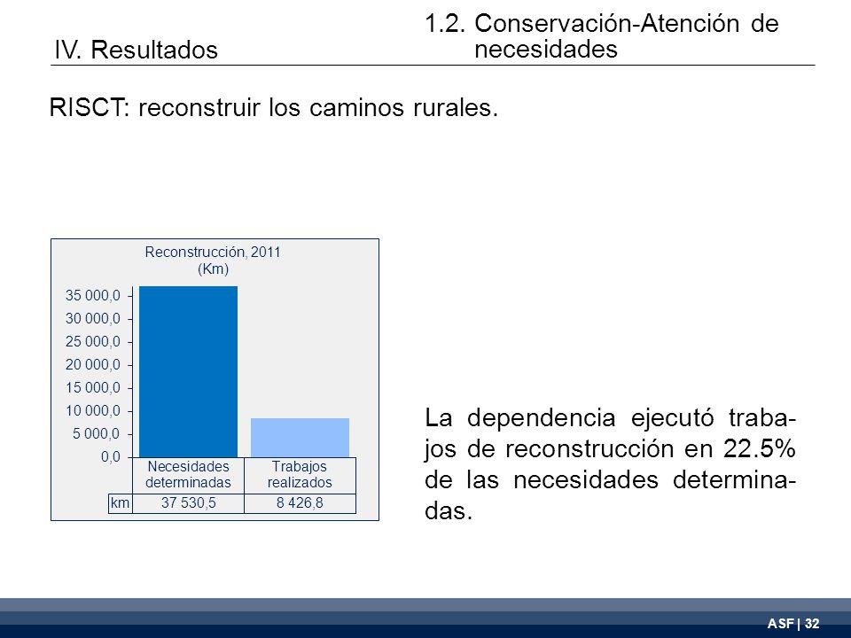 ASF | 32 La dependencia ejecutó traba- jos de reconstrucción en 22.5% de las necesidades determina- das.