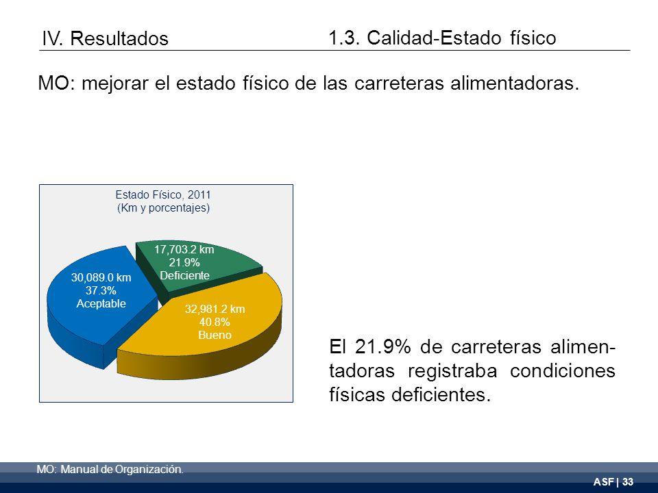 ASF | 33 El 21.9% de carreteras alimen- tadoras registraba condiciones físicas deficientes.