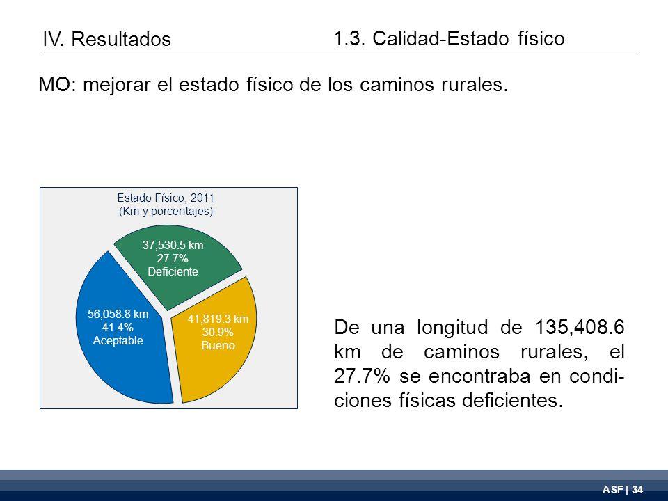 ASF | 34 37,530.5 km 27.7% Deficiente 56,058.8 km 41.4% Aceptable 41,819.3 km 30.9% Bueno De una longitud de 135,408.6 km de caminos rurales, el 27.7% se encontraba en condi- ciones físicas deficientes.