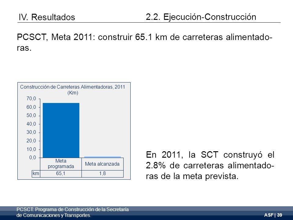 ASF | 39 En 2011, la SCT construyó el 2.8% de carreteras alimentado- ras de la meta prevista.