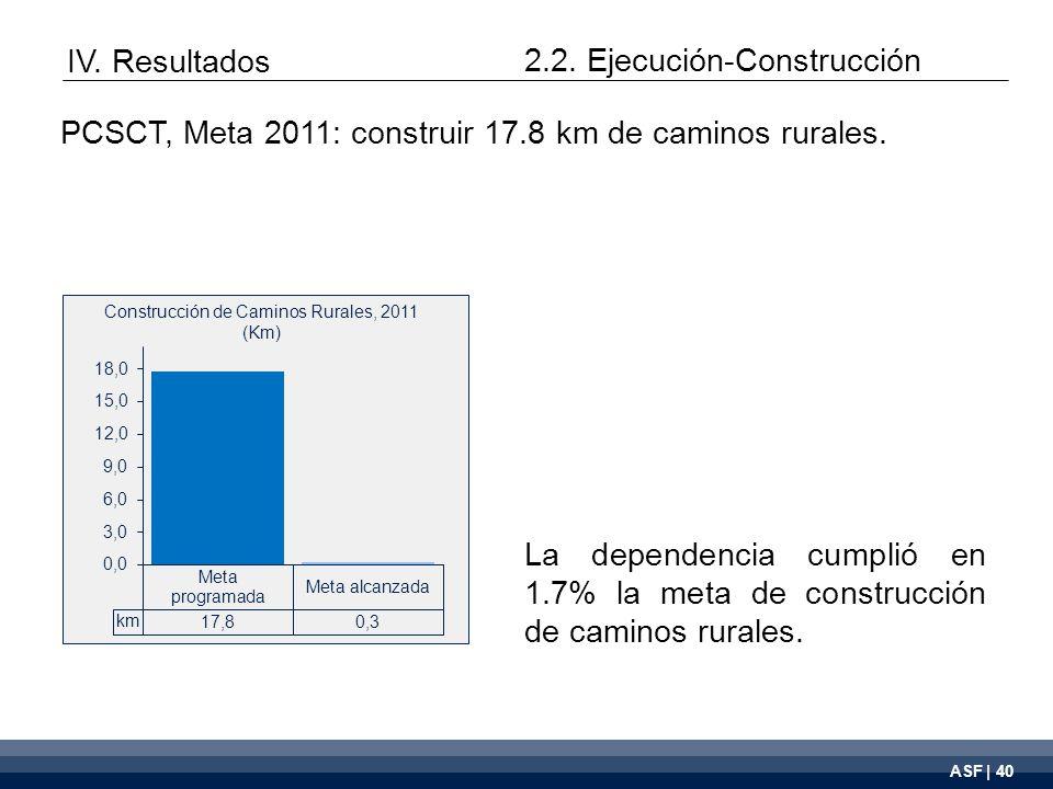 ASF | 40 La dependencia cumplió en 1.7% la meta de construcción de caminos rurales.