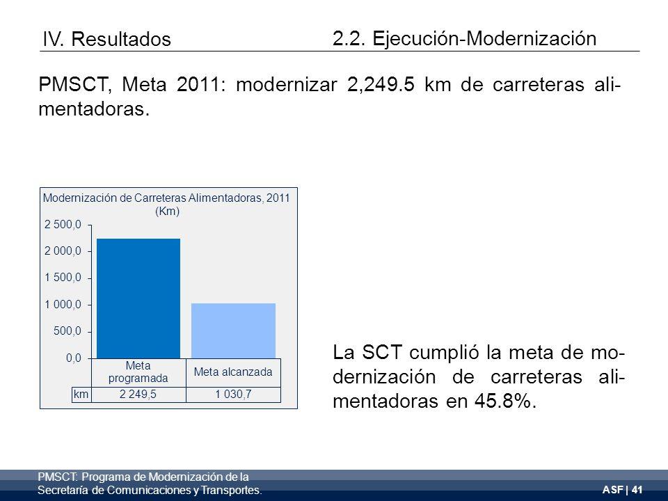 ASF | 41 Modernización de Carreteras Alimentadoras, 2011 (Km) IV.