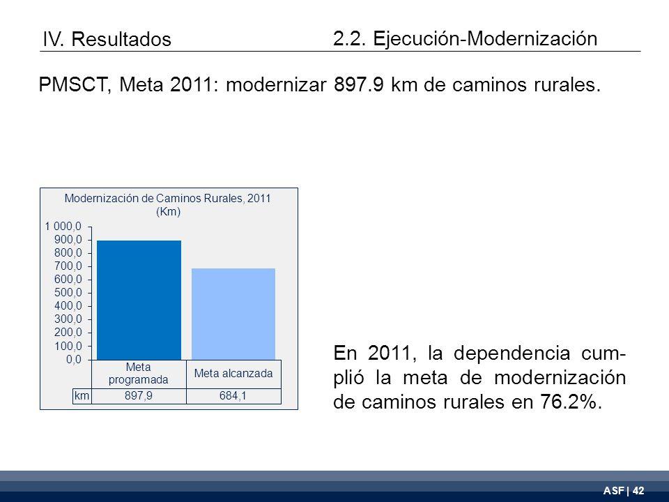 ASF | 42 Modernización de Caminos Rurales, 2011 (Km) En 2011, la dependencia cum- plió la meta de modernización de caminos rurales en 76.2%.