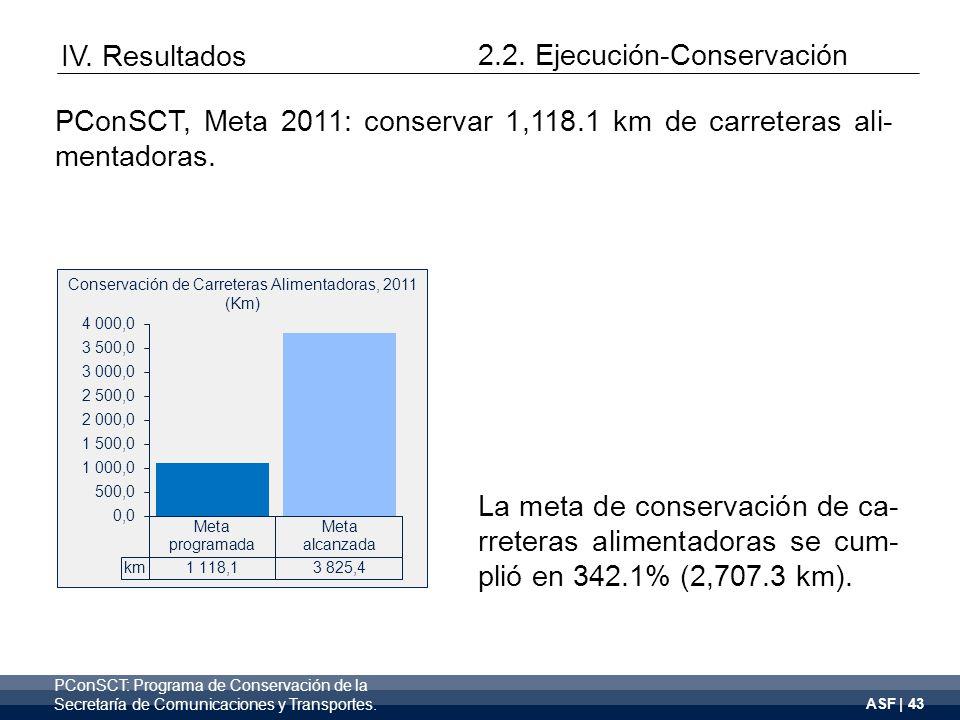 ASF | 43 La meta de conservación de ca- rreteras alimentadoras se cum- plió en 342.1% (2,707.3 km).