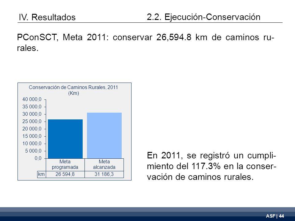 ASF | 44 Conservación de Caminos Rurales, 2011 (Km) En 2011, se registró un cumpli- miento del 117.3% en la conser- vación de caminos rurales.