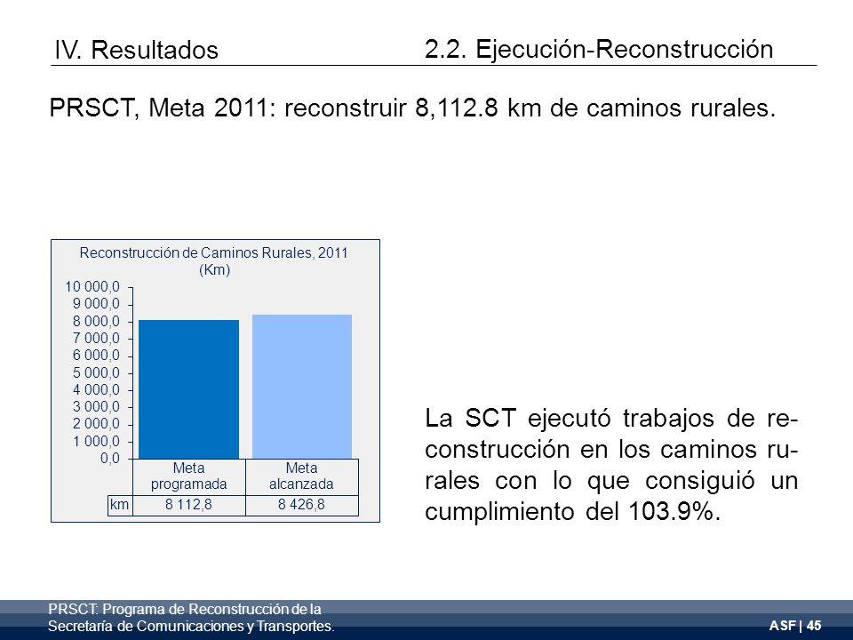 ASF | 45 Reconstrucción de Caminos Rurales, 2011 (Km) La SCT ejecutó trabajos de re- construcción en los caminos ru- rales con lo que consiguió un cumplimiento del 103.9%.