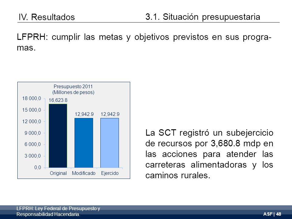 ASF | 48 La SCT registró un subejercicio de recursos por 3,680.8 mdp en las acciones para atender las carreteras alimentadoras y los caminos rurales.