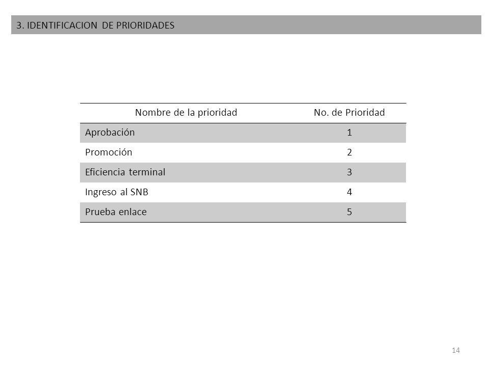 3. IDENTIFICACION DE PRIORIDADES Nombre de la prioridadNo. de Prioridad Aprobación1 Promoción2 Eficiencia terminal3 Ingreso al SNB4 Prueba enlace5 14