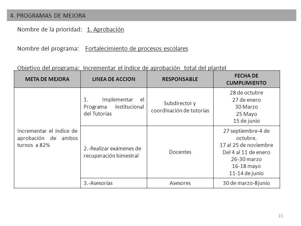 Nombre de la prioridad: 1. Aprobación Nombre del programa: Fortalecimiento de procesos escolares Objetivo del programa: Incrementar el índice de aprob