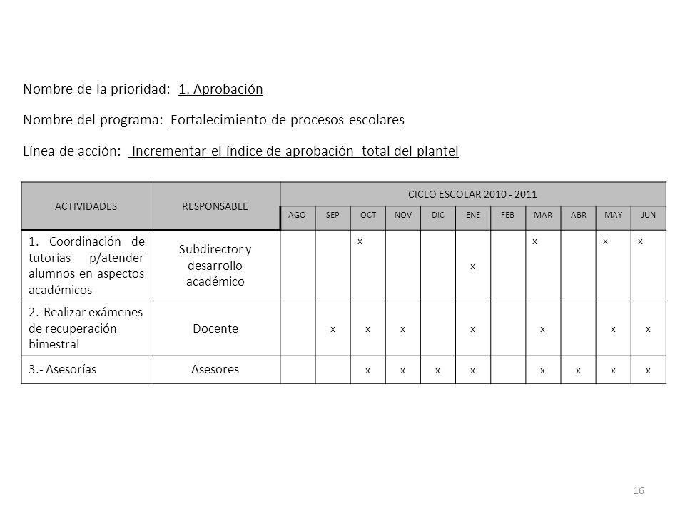 16 ACTIVIDADESRESPONSABLE CICLO ESCOLAR 2010 - 2011 AGOSEPOCTNOVDICENEFEBMARABRMAYJUN 1. Coordinación de tutorías p/atender alumnos en aspectos académ