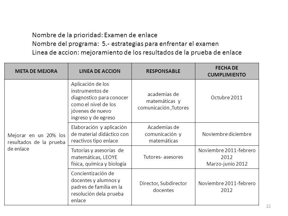 22 META DE MEJORALINEA DE ACCIONRESPONSABLE FECHA DE CUMPLIMIENTO Mejorar en un 20% los resultados de la prueba de enlace Aplicación de los instrument