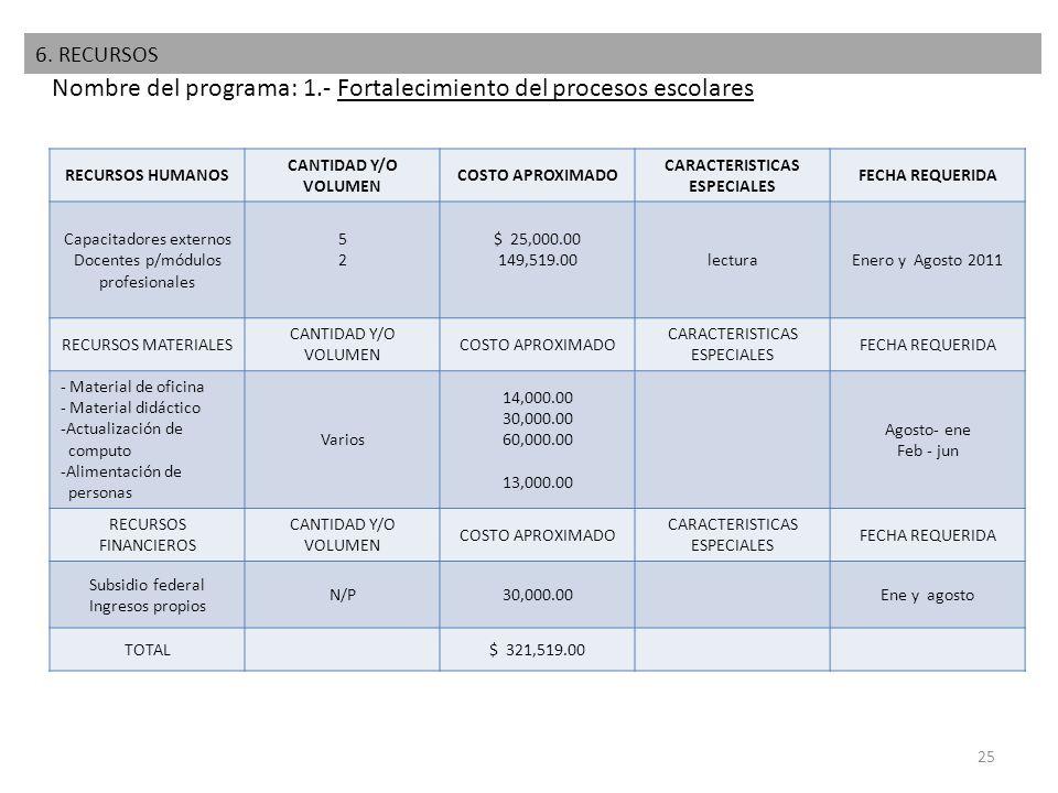 25 Nombre del programa: 1.- Fortalecimiento del procesos escolares RECURSOS HUMANOS CANTIDAD Y/O VOLUMEN COSTO APROXIMADO CARACTERISTICAS ESPECIALES F