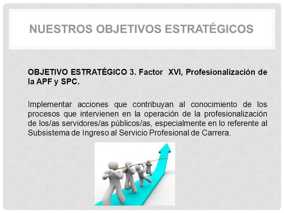 OBJETIVO ESTRATÉGICO 3. Factor XVI, Profesionalización de la APF y SPC. Implementar acciones que contribuyan al conocimiento de los procesos que inter