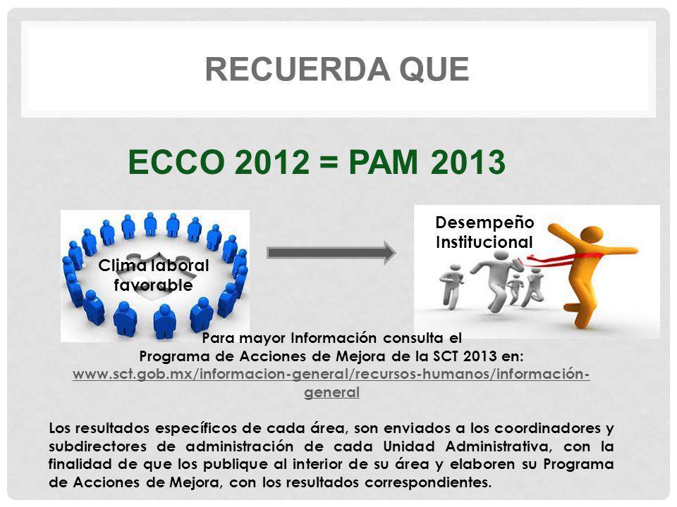 RECUERDA QUE Clima laboral favorable Desempeño Institucional Para mayor Información consulta el Programa de Acciones de Mejora de la SCT 2013 en: www.