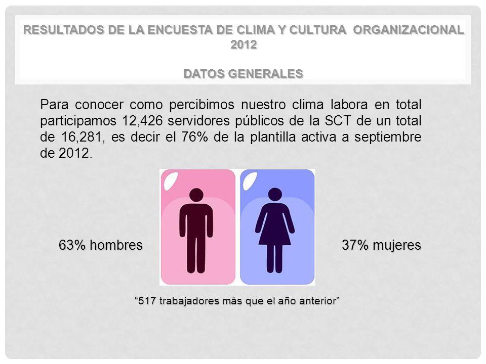 RESULTADOS DE LA ENCUESTA DE CLIMA Y CULTURA ORGANIZACIONAL 2012 DATOS GENERALES Para conocer como percibimos nuestro clima labora en total participam
