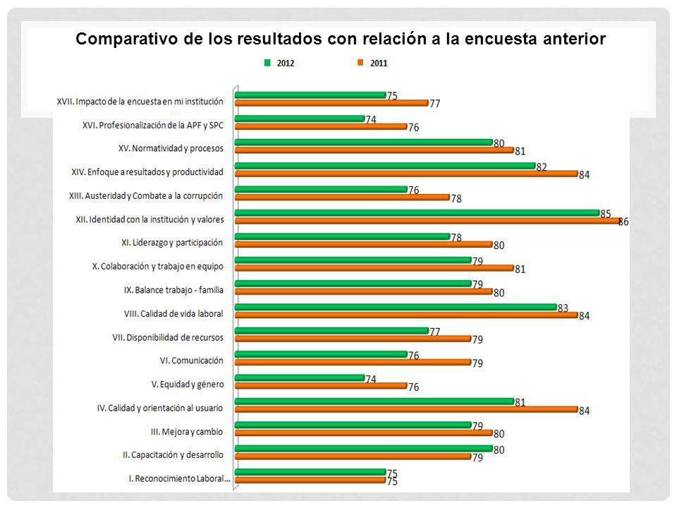 Comparativo de los resultados con relación a la encuesta anterior