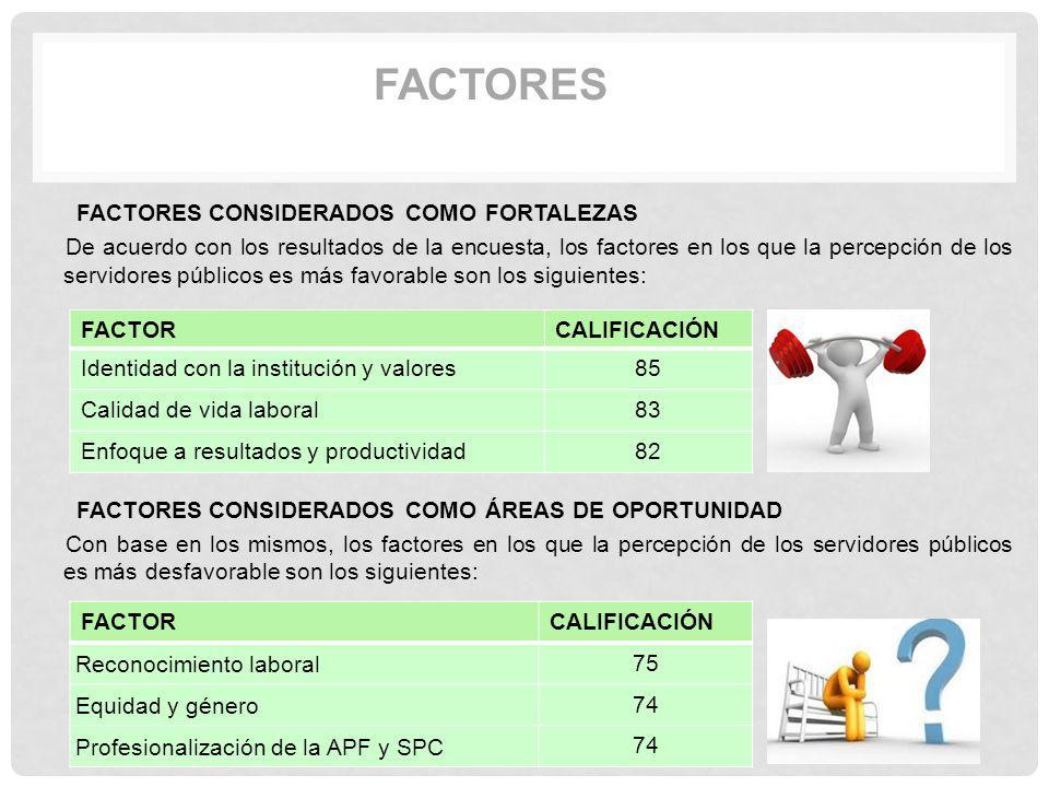 FACTORES FACTORES CONSIDERADOS COMO FORTALEZAS De acuerdo con los resultados de la encuesta, los factores en los que la percepción de los servidores p