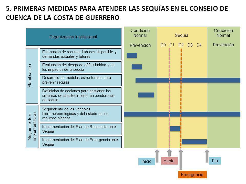 Condición Normal Sequía Inicio Alerta Emergencia Fin Planificación Seguimiento e implementación D0D1D2 D3D4 Estimación de recursos hídricos disponible y demandas actuales y futuras Evaluación del riesgo de déficit hídrico y de los impactos de la sequía Desarrollo de medidas estructurales para prevenir sequías Definición de acciones para gestionar los sistemas de abastecimiento en condiciones de sequía Seguimiento de las variables hidrometeorológicas y del estado de los recursos hídricos Implementación del Plan de Respuesta ante Sequía Implementación del Plan de Emergencia ante Sequía Condición Normal Prevención Organización Institucional 5.