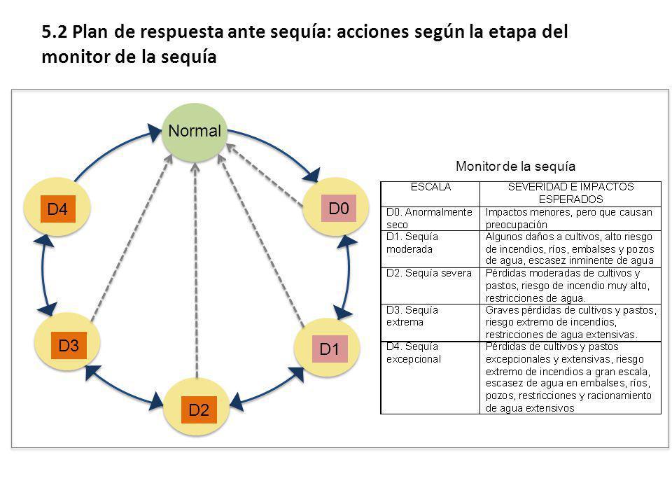 Normal D0 D1 D2 D3 D4 Monitor de la sequía 5.2 Plan de respuesta ante sequía: acciones según la etapa del monitor de la sequía