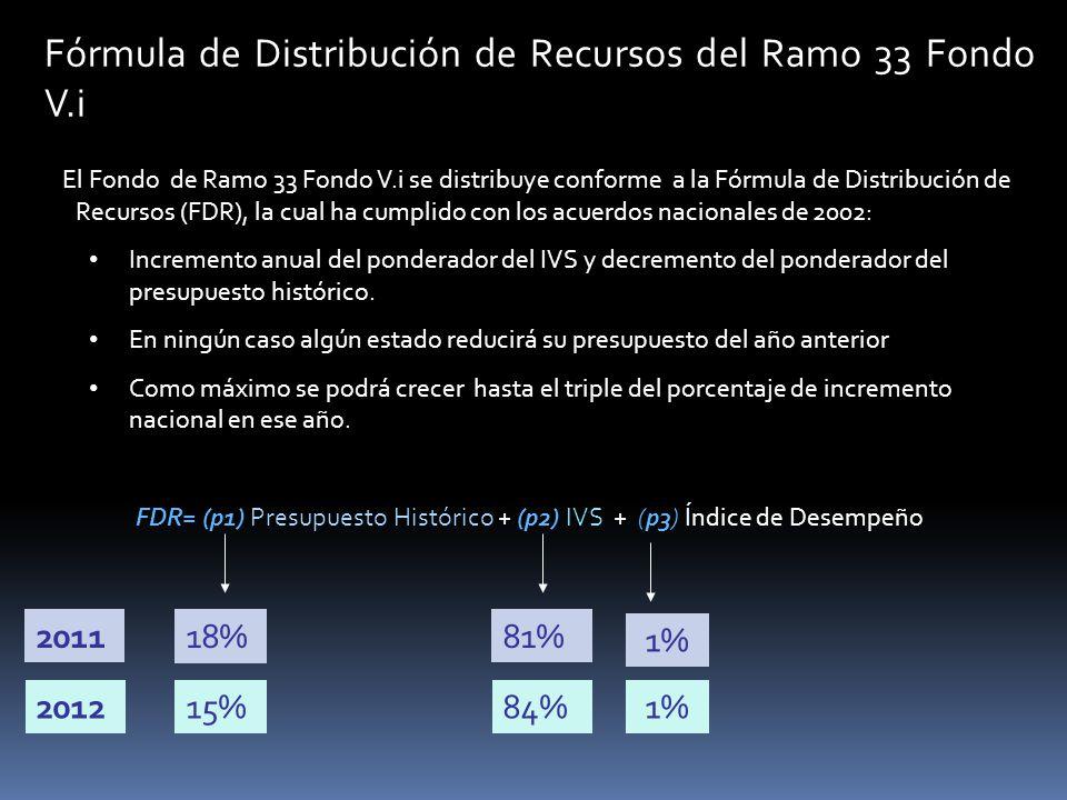 Fórmula de Distribución de Recursos del Ramo 33 Fondo V.i FDR= (p1) Presupuesto Histórico + (p2) IVS + (p3) Índice de Desempeño 2011 2012 18% 15% 81%