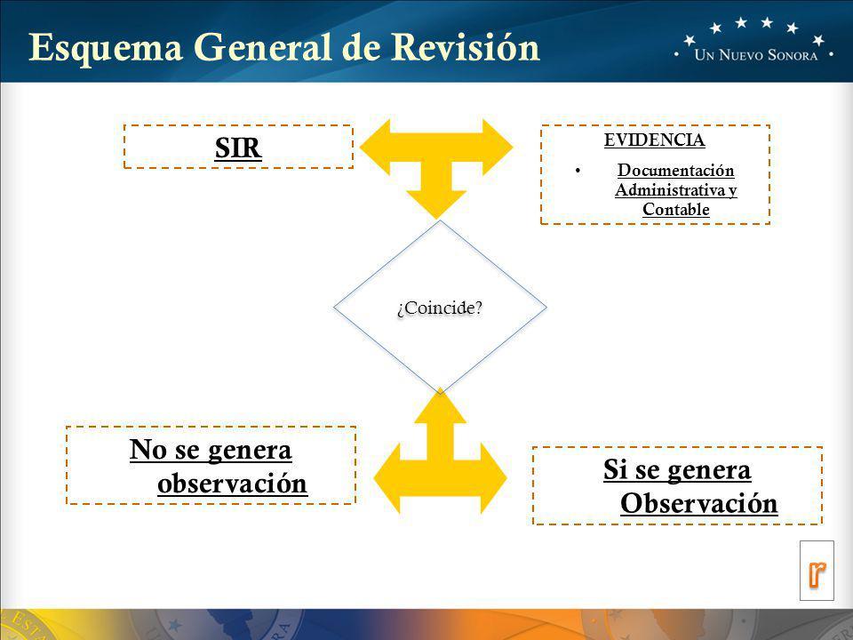 SIR EVIDENCIA Documentación Administrativa y Contable No se genera observación Si se genera Observación Esquema General de Revisión ¿Coincide?