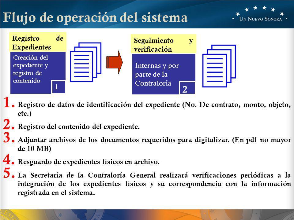 Registro de Expedientes Creación del expediente y registro de contenido 1 1.