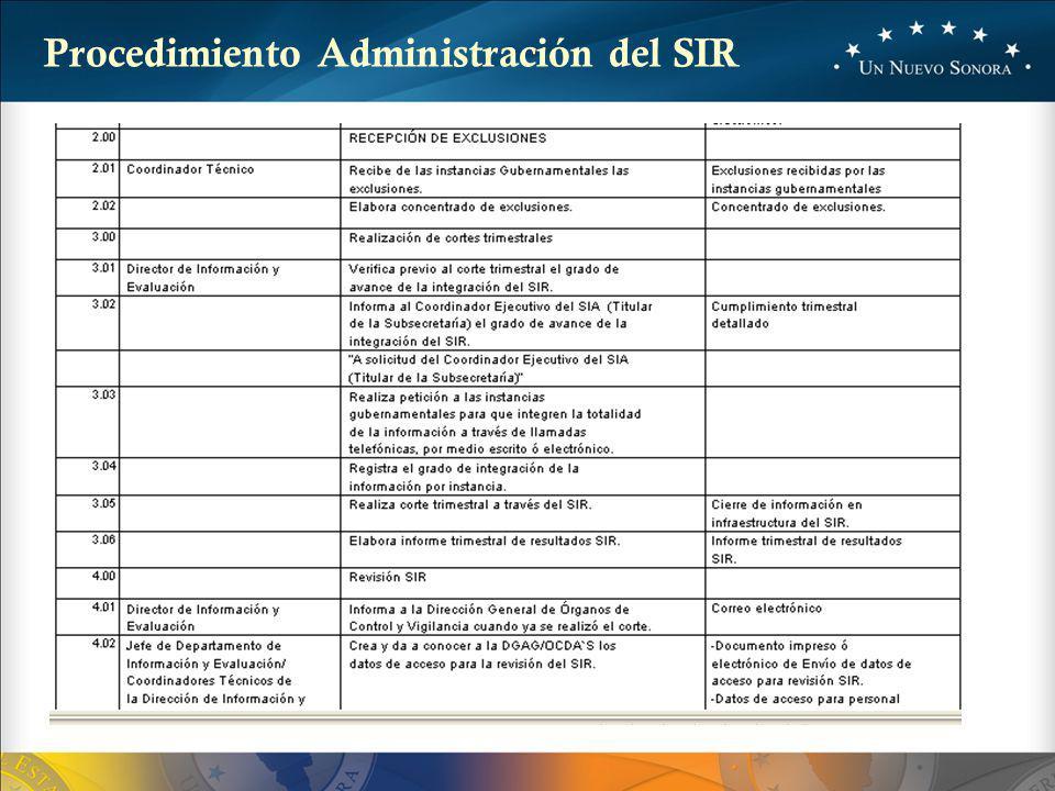 La información en el SIR deberá desagregarse a nivel de Unidad Administrativa, para lo cual, el Coordinador Interno tiene la opción de asignarla como ESPECIAL o CAPTURA.