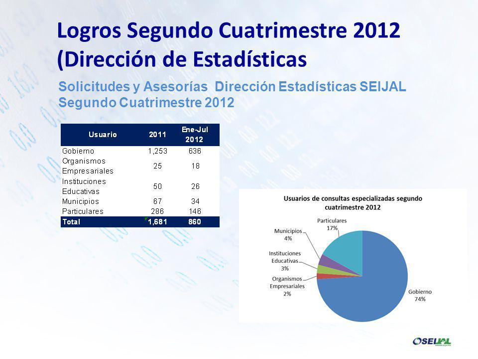 Solicitudes y Asesorías Dirección Estadísticas SEIJAL Segundo Cuatrimestre 2012 Logros Segundo Cuatrimestre 2012 (Dirección de Estadísticas