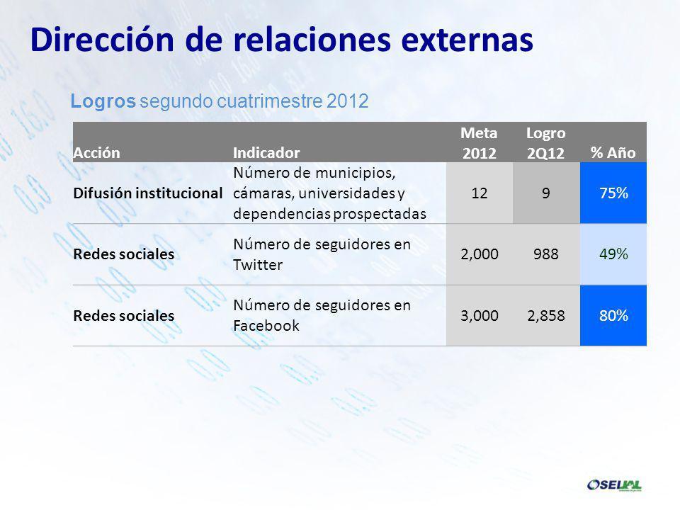 AcciónIndicador Meta 2012 Logro 2Q12% Año Difusión institucional Número de municipios, cámaras, universidades y dependencias prospectadas 12975% Redes