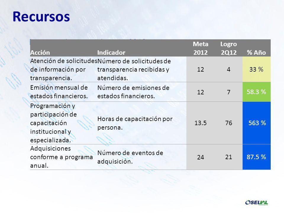 Recursos Logros primer cuatrimestre 2012 AcciónIndicador Meta 2012 Logro 2Q12% Año Atención de solicitudes de información por transparencia.