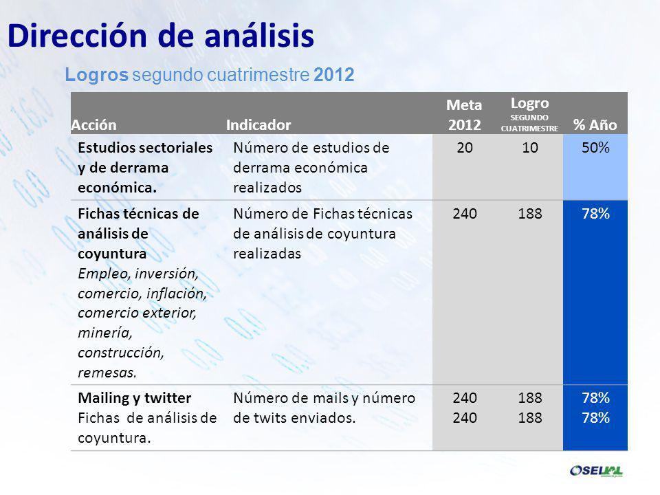 AcciónIndicador Meta 2012 Logro SEGUNDO CUATRIMESTRE % Año Estudios sectoriales y de derrama económica.