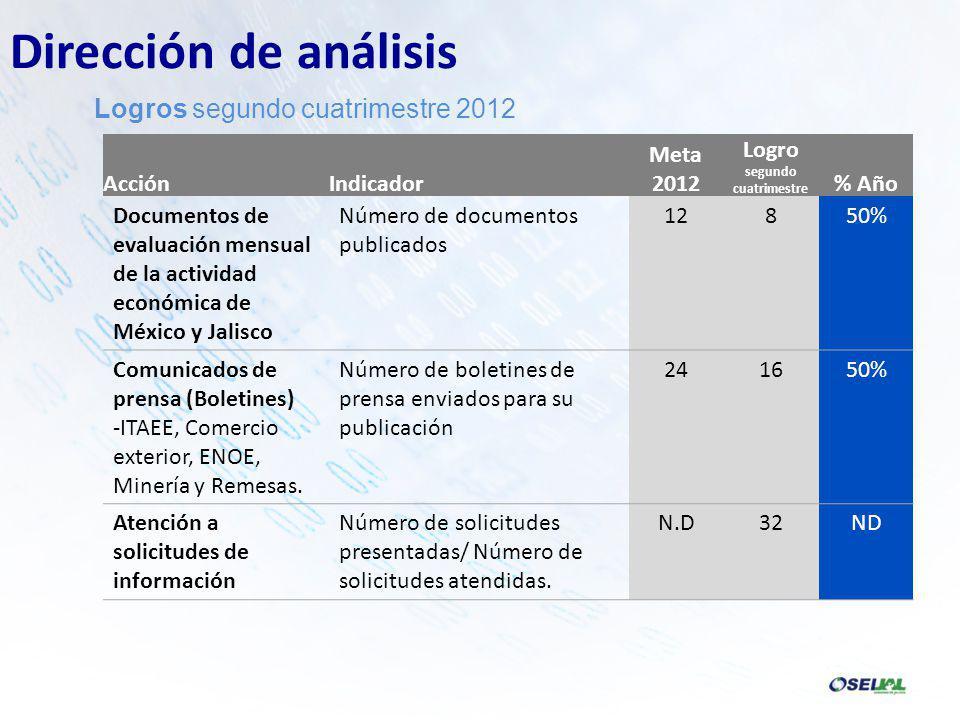 AcciónIndicador Meta 2012 Logro segundo cuatrimestre % Año Documentos de evaluación mensual de la actividad económica de México y Jalisco Número de documentos publicados 12850% Comunicados de prensa (Boletines) -ITAEE, Comercio exterior, ENOE, Minería y Remesas.