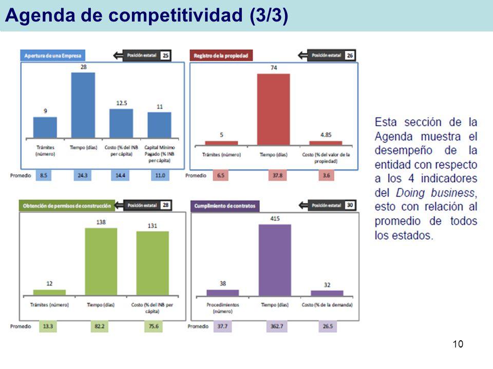 10 Agenda de competitividad (3/3)