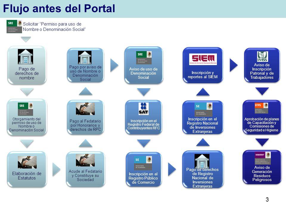 3 Flujo antes del Portal Pago de derechos de nombre Otorgamiento del permiso de uso de Nombre o Denominación Social Elaboración de Estatutos Acude al