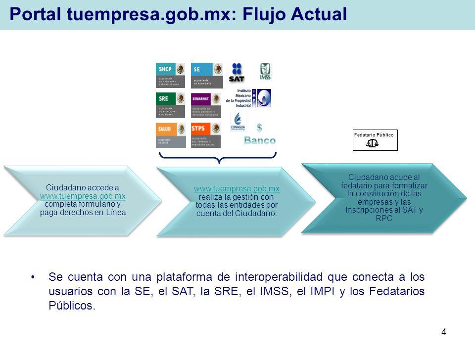 4 Ciudadano accede a www.tuempresa.gob.mx completa formulario y paga derechos en Línea www.tuempresa.gob.mx www.tuempresa.gob.mx realiza la gestión co