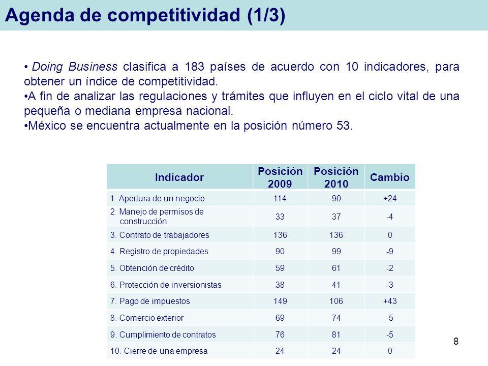 8 Agenda de competitividad (1/3) Indicador Posición 2009 Posición 2010 Cambio 1. Apertura de un negocio11490+24 2. Manejo de permisos de construcción