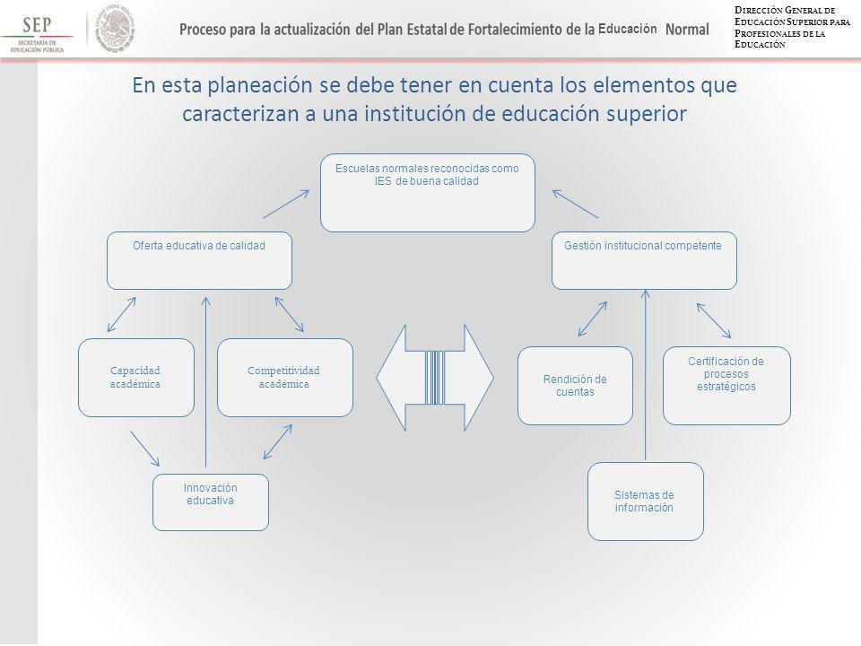 D IRECCIÓN G ENERAL DE E DUCACIÓN S UPERIOR PARA P ROFESIONALES DE LA E DUCACIÓN Educación Escuelas normales reconocidas como IES de buena calidad Oferta educativa de calidad Capacidad académica Competitividad académica Innovación educativa Gestión institucional competente Rendición de cuentas Certificación de procesos estratégicos Sistemas de información En esta planeación se debe tener en cuenta los elementos que caracterizan a una institución de educación superior