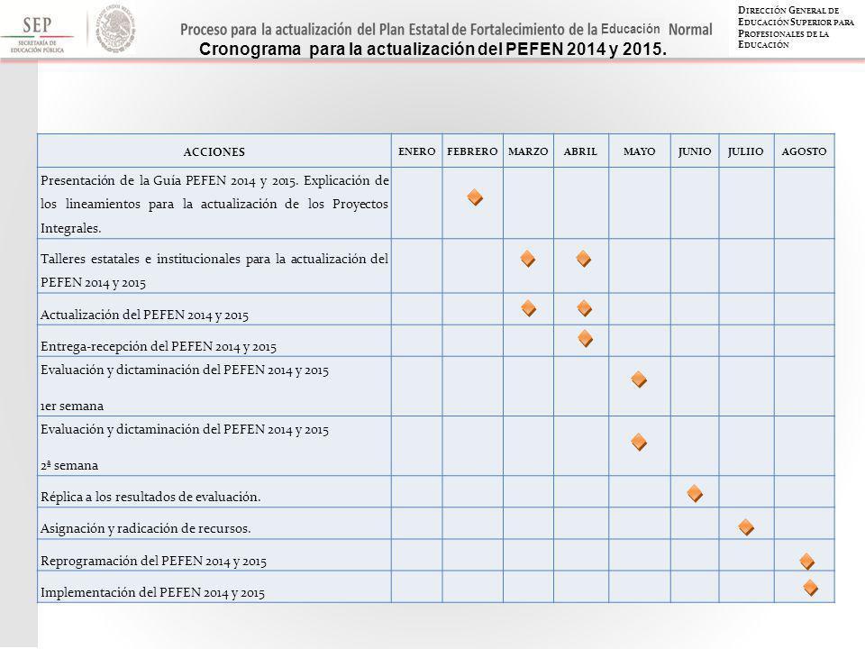 D IRECCIÓN G ENERAL DE E DUCACIÓN S UPERIOR PARA P ROFESIONALES DE LA E DUCACIÓN Educación ACCIONES ENEROFEBREROMARZOABRILMAYOJUNIOJULIIOAGOSTO Presentación de la Guía PEFEN 2014 y 2015.