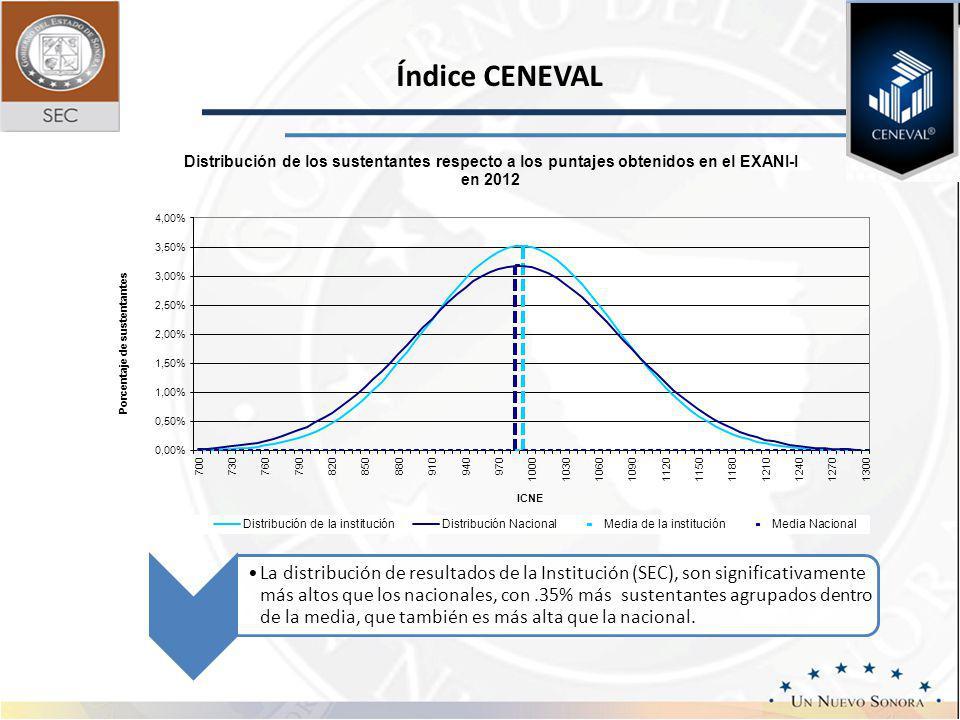 Índice CENEVAL La distribución de resultados de la Institución (SEC), son significativamente más altos que los nacionales, con.35% más sustentantes agrupados dentro de la media, que también es más alta que la nacional.