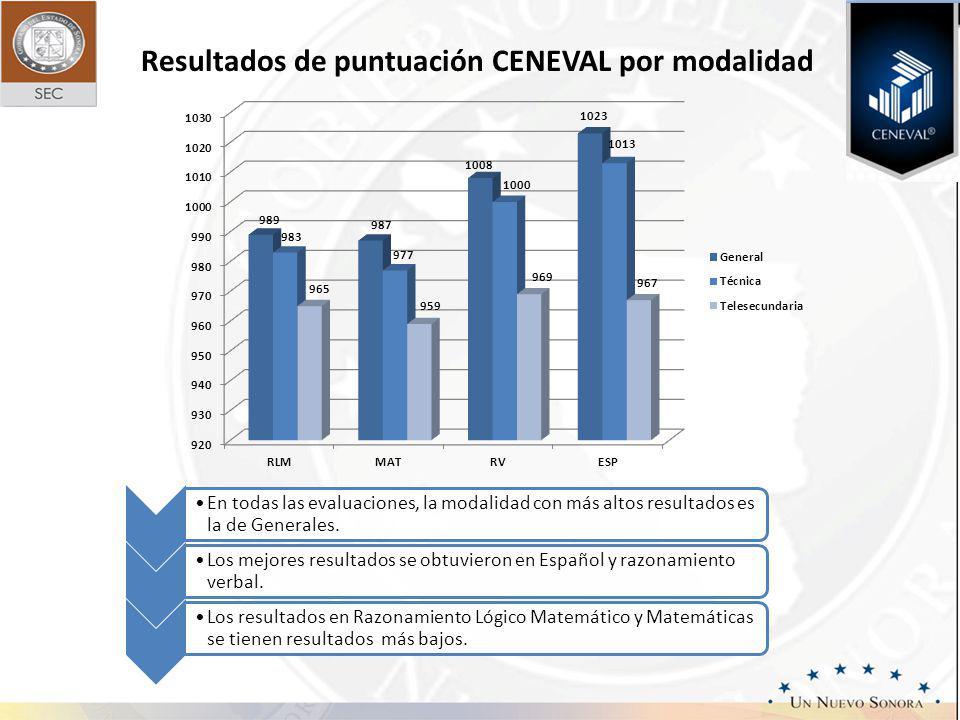 Resultados de puntuación CENEVAL por modalidad En todas las evaluaciones, la modalidad con más altos resultados es la de Generales. Los mejores result
