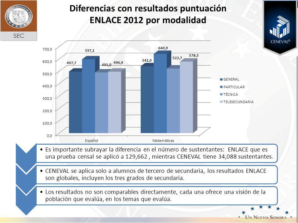 Diferencias con resultados puntuación ENLACE 2012 por modalidad Es importante subrayar la diferencia en el número de sustentantes: ENLACE que es una prueba censal se aplicó a 129,662, mientras CENEVAL tiene 34,088 sustentantes.
