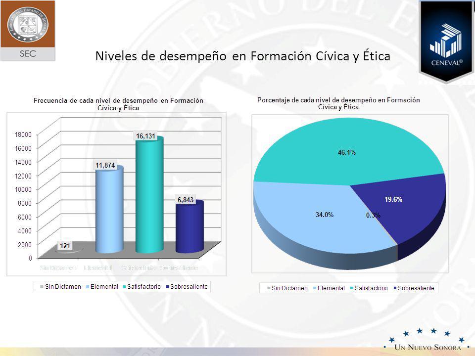 Formación Cívica y Ética Resumen de la Asignatura