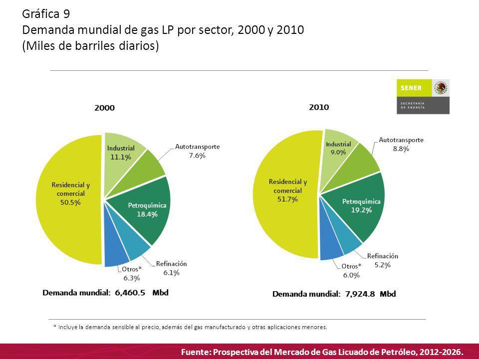 Fuente: Prospectiva del Mercado de Gas Licuado de Petróleo, 2012-2026. Gráfica 9 Demanda mundial de gas LP por sector, 2000 y 2010 (Miles de barriles