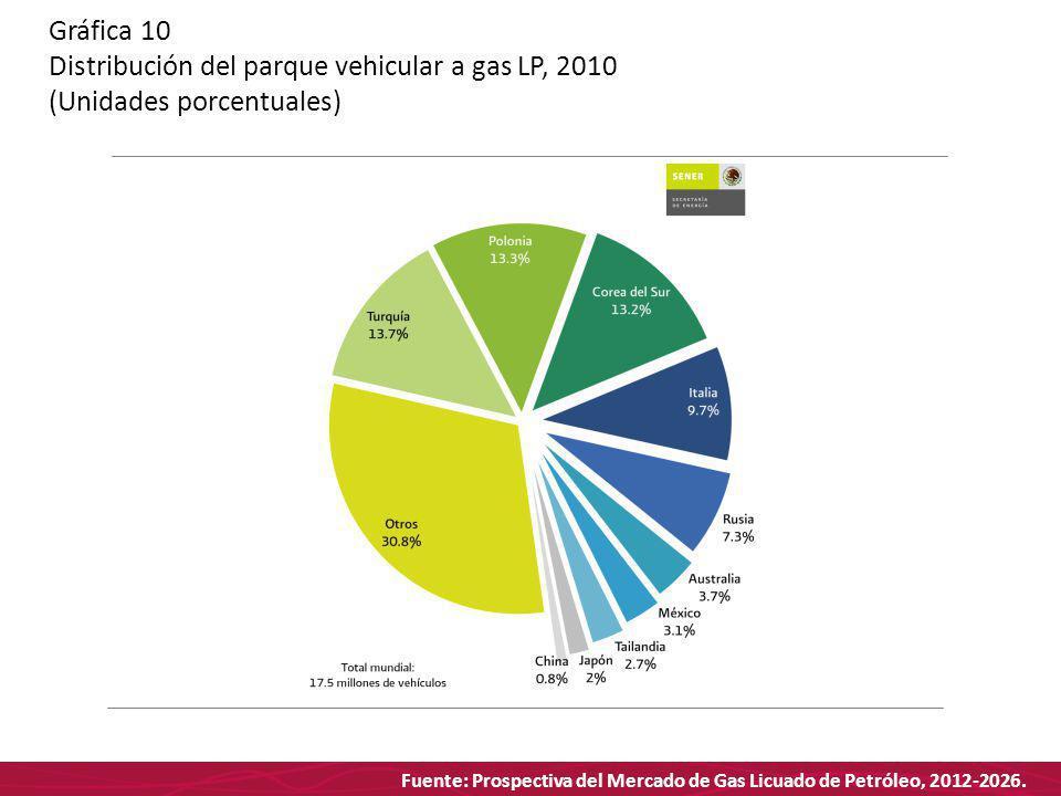 Fuente: Prospectiva del Mercado de Gas Licuado de Petróleo, 2012-2026. Gráfica 10 Distribución del parque vehicular a gas LP, 2010 (Unidades porcentua
