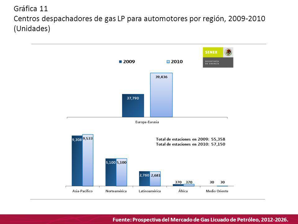 Fuente: Prospectiva del Mercado de Gas Licuado de Petróleo, 2012-2026. Gráfica 11 Centros despachadores de gas LP para automotores por región, 2009-20