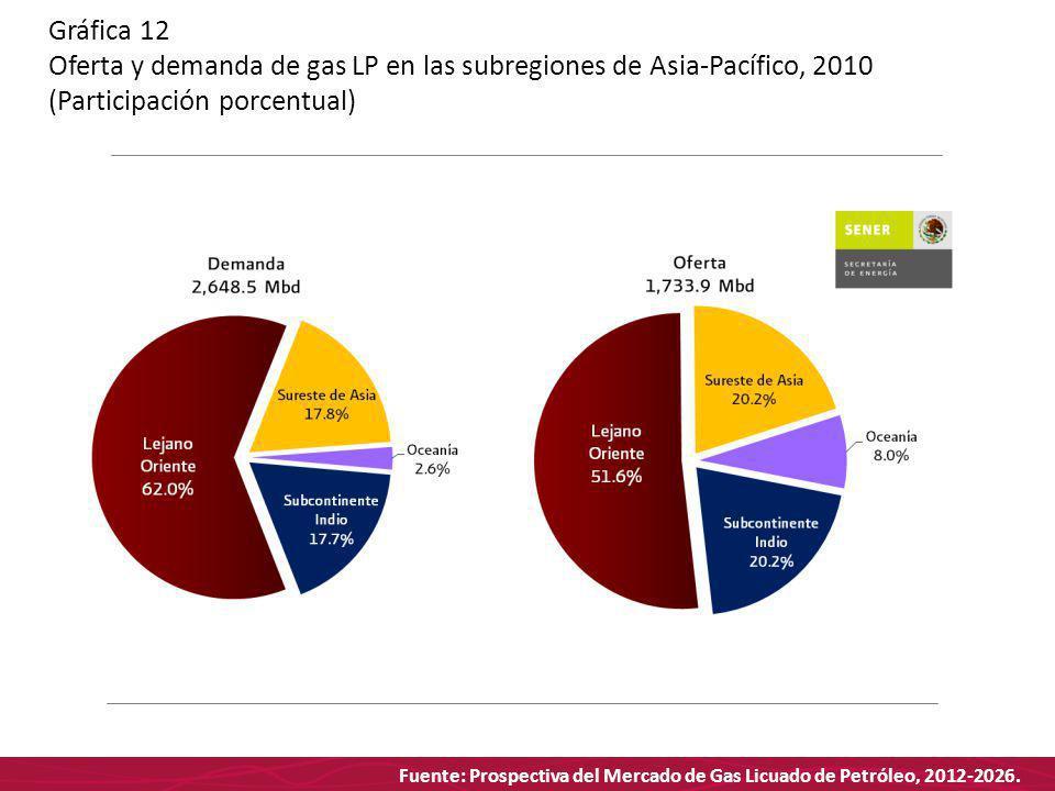 Fuente: Prospectiva del Mercado de Gas Licuado de Petróleo, 2012-2026. Gráfica 12 Oferta y demanda de gas LP en las subregiones de Asia-Pacífico, 2010