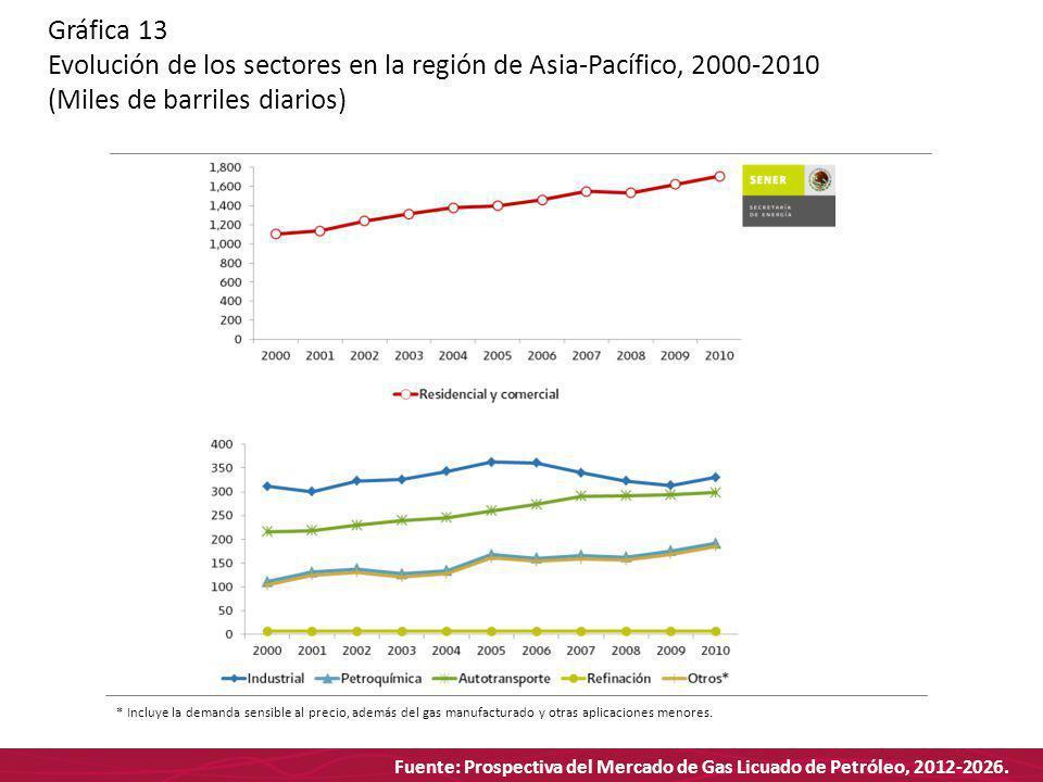 Fuente: Prospectiva del Mercado de Gas Licuado de Petróleo, 2012-2026. Gráfica 13 Evolución de los sectores en la región de Asia-Pacífico, 2000-2010 (