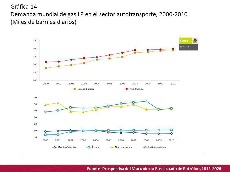 Fuente: Prospectiva del Mercado de Gas Licuado de Petróleo, 2012-2026. Gráfica 14 Demanda mundial de gas LP en el sector autotransporte, 2000-2010 (Mi